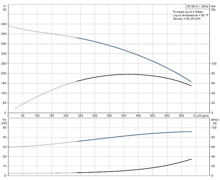 cr centrifugal pump  grundfos cr90