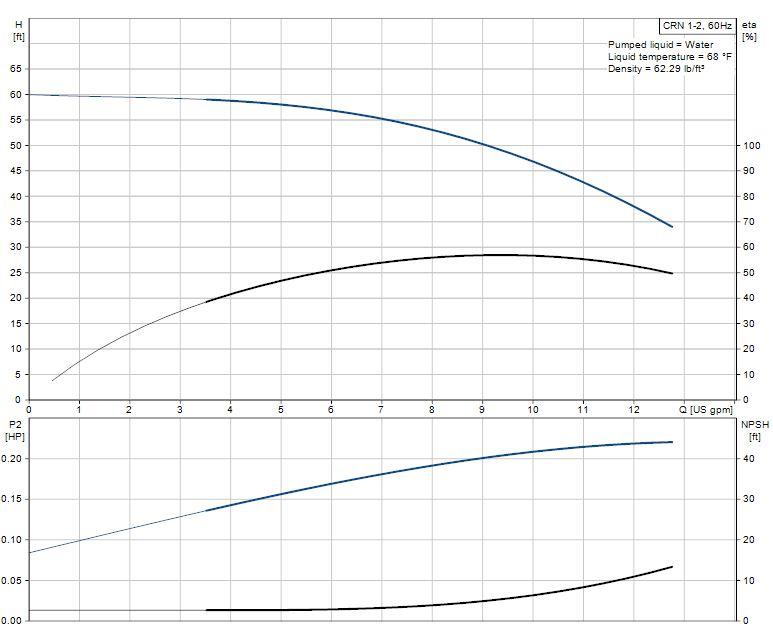 crn centrifugal pump  grundfos crn1 4