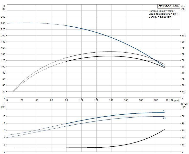 crn centrifugal pump  grundfos crn32